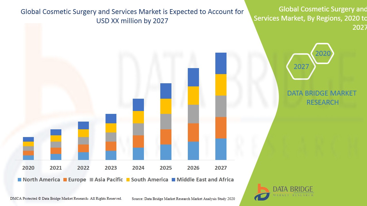Cosmetic Surgery and Services Market