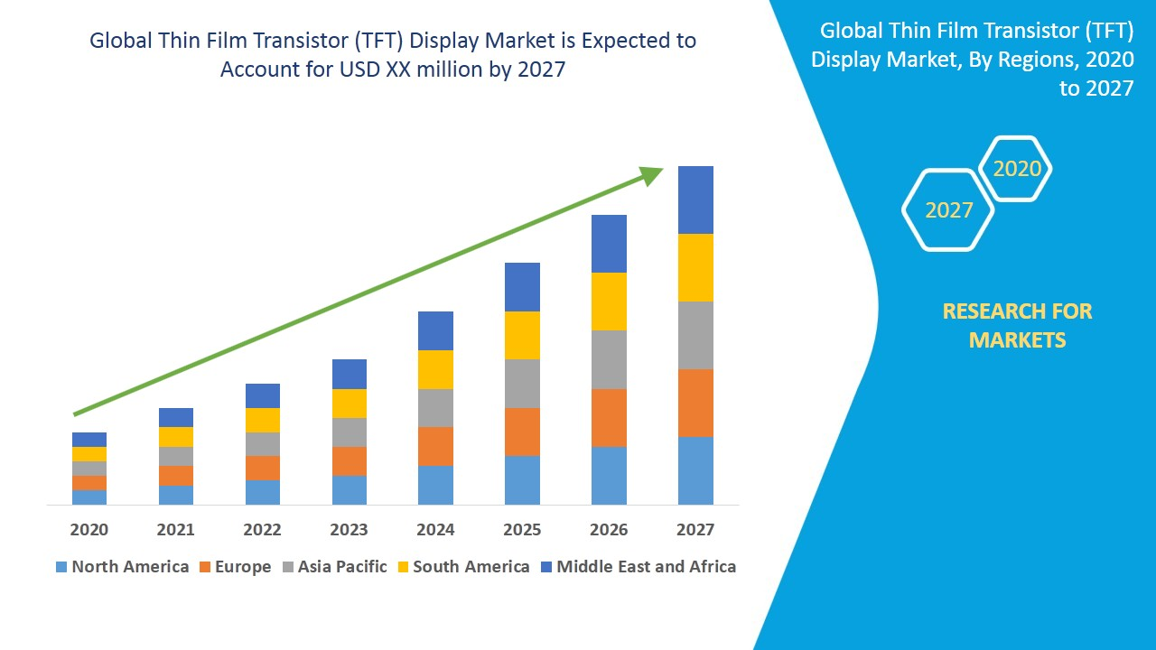 Thin Film Transistor (TFT) Display Market