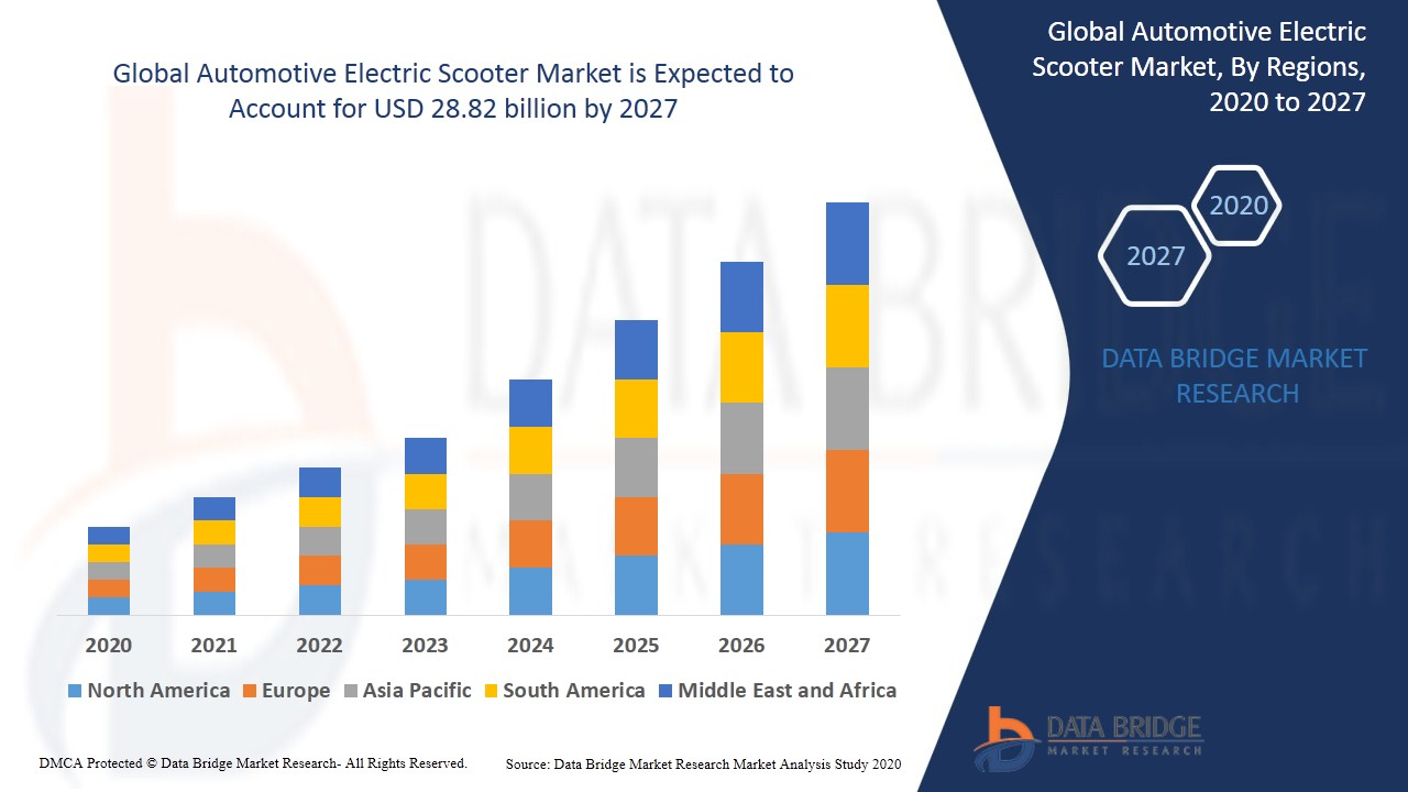 Automotive Electric Scooter Market