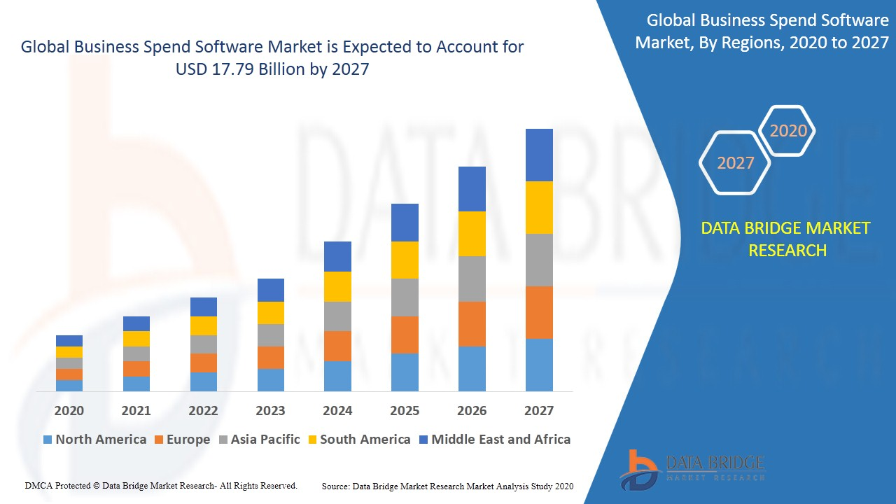 Business Spend Software Market