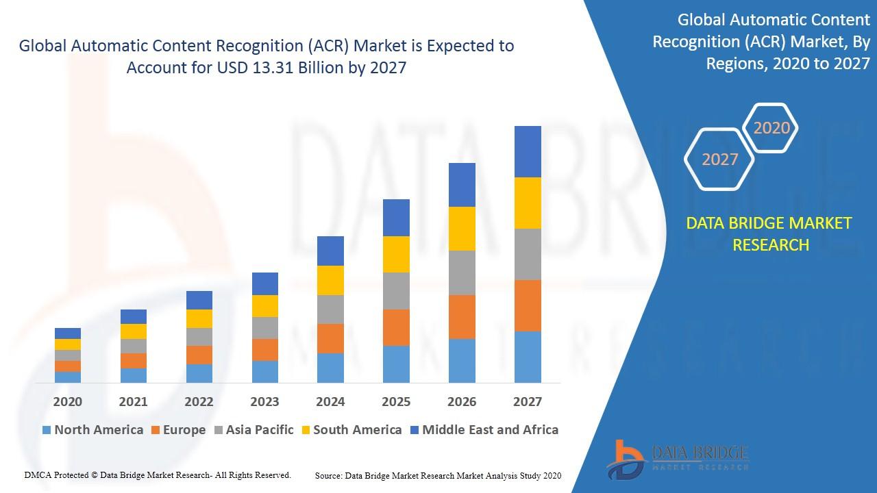 Automatic Content Recognition (ACR) Market