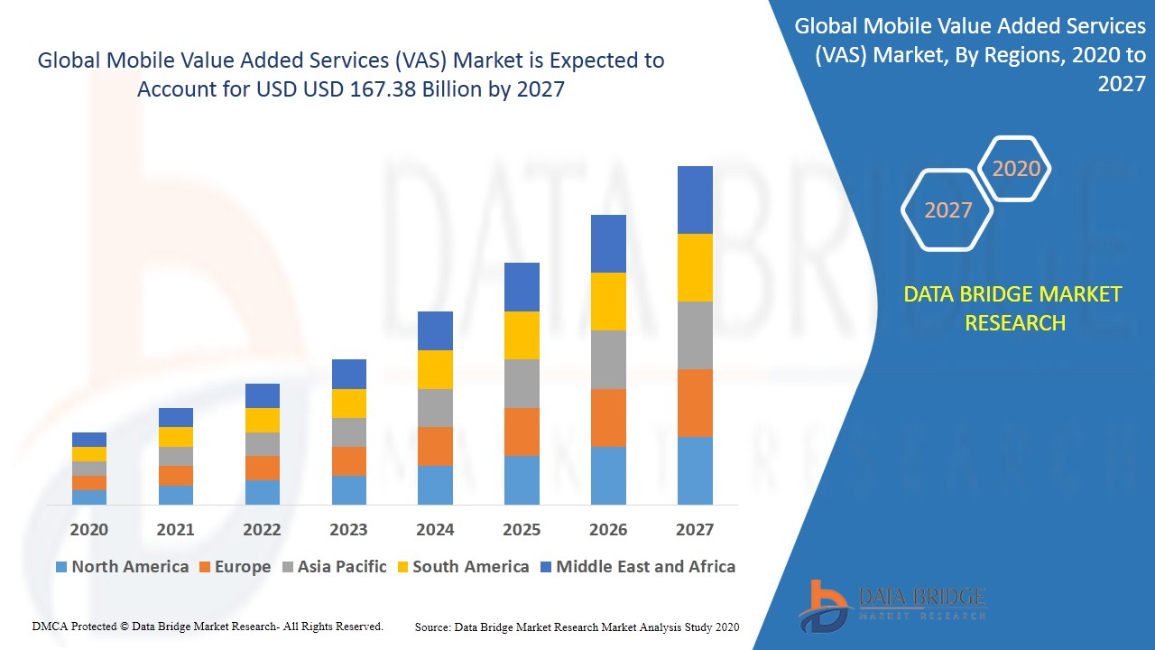 Mobile Value Added Services (VAS) Market