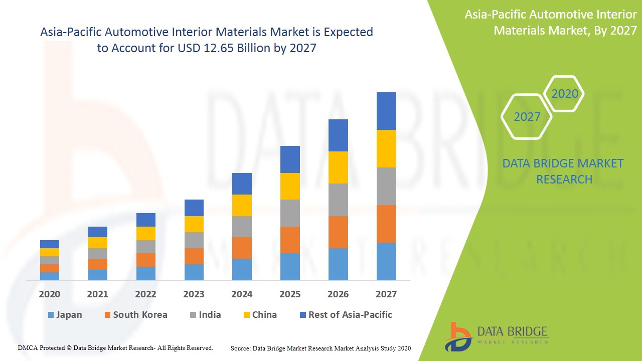 Asia-Pacific Automotive Interior Materials Market