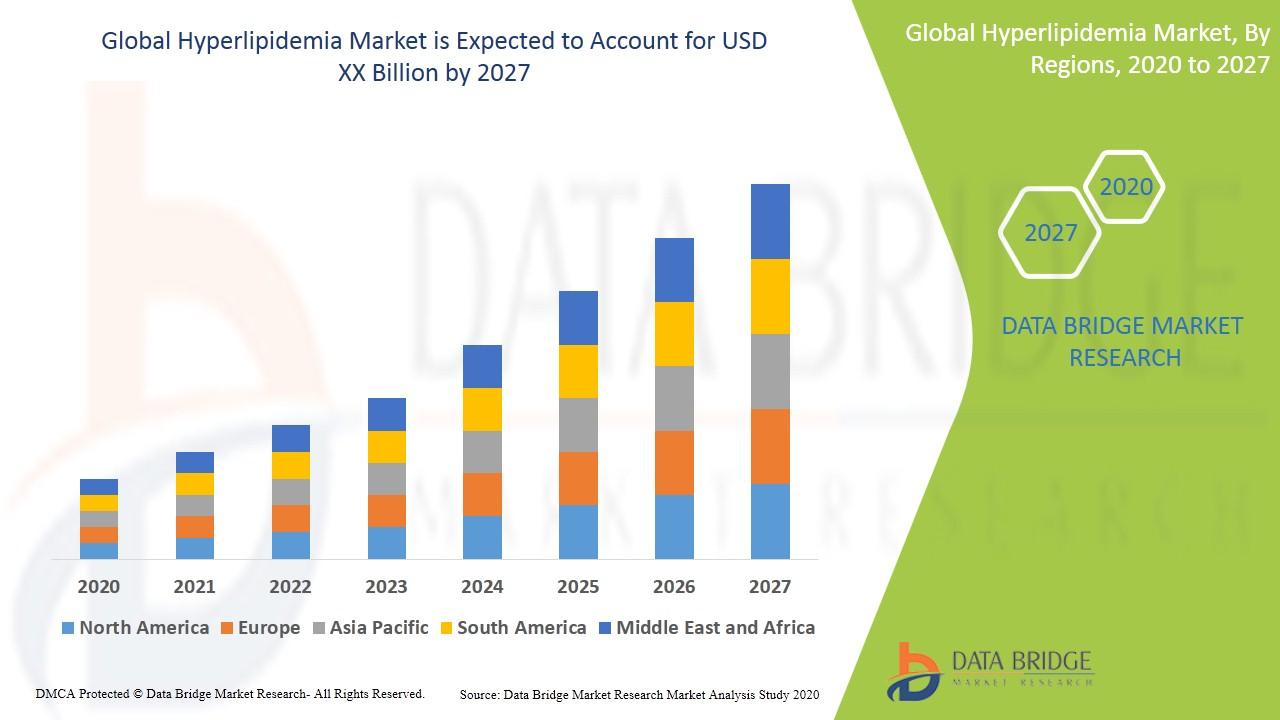 Hyperlipidemia Market
