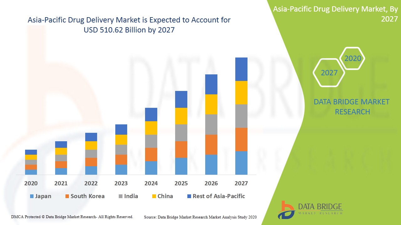 Asia-Pacific Drug Delivery Market