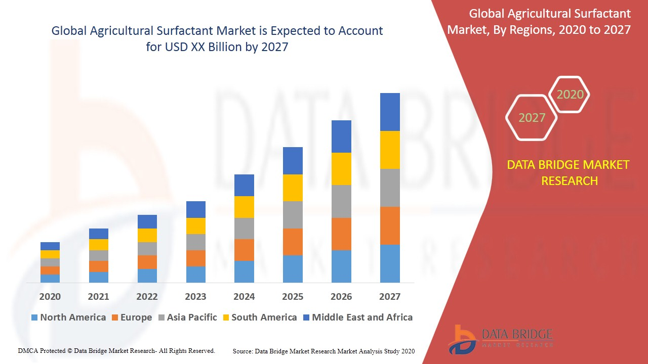 Agricultural Surfactant Market