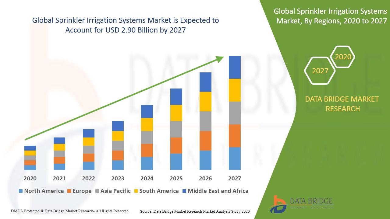 Sprinkler Irrigation Systems Market