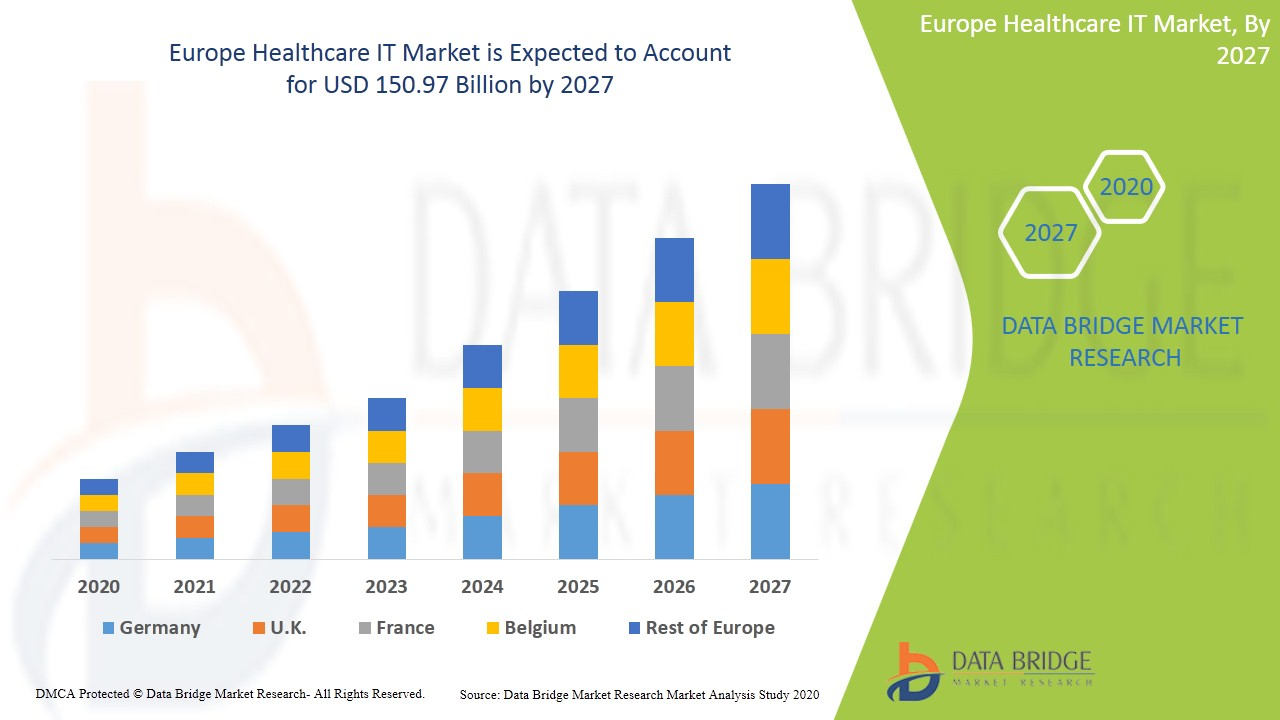 Europe Healthcare IT Market