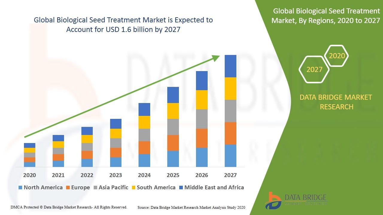 Biological Seed Treatment Market