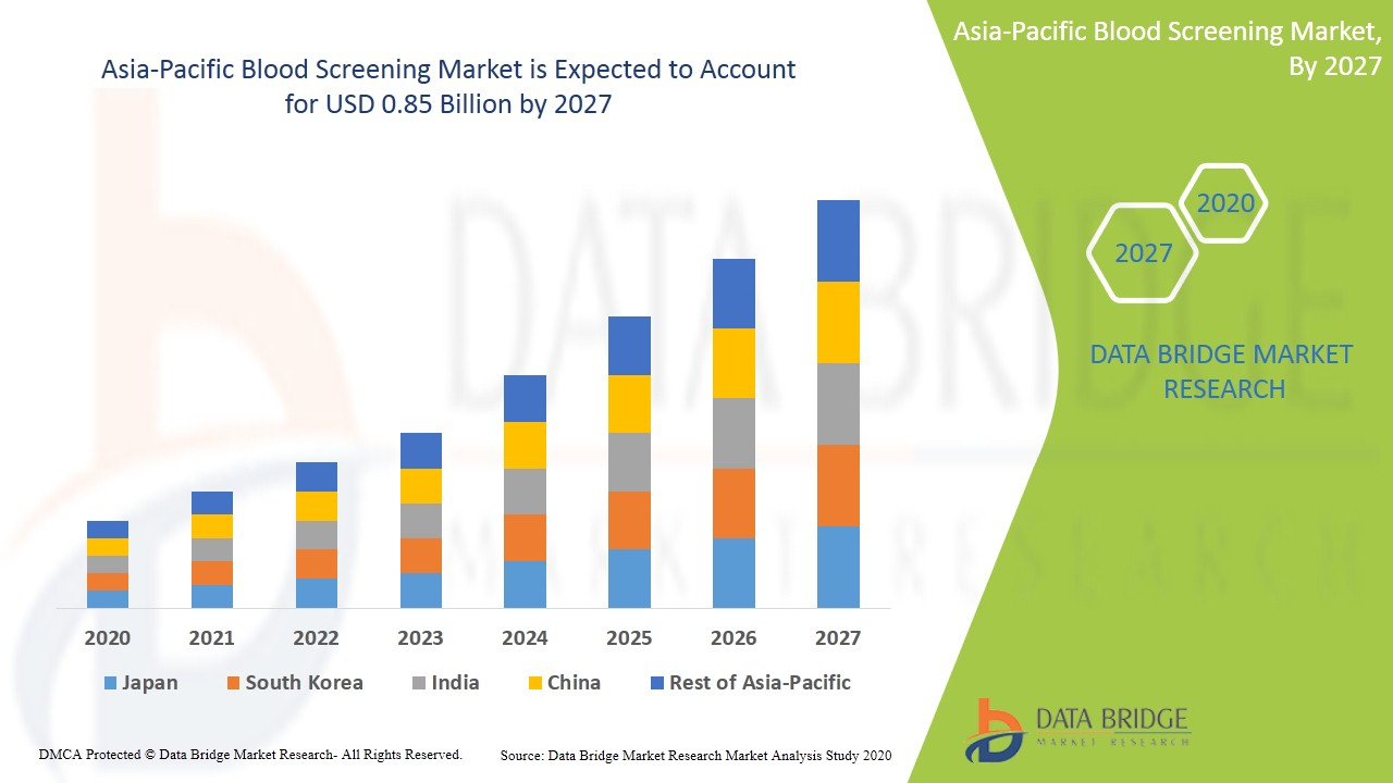Asia-Pacific Blood Screening Market