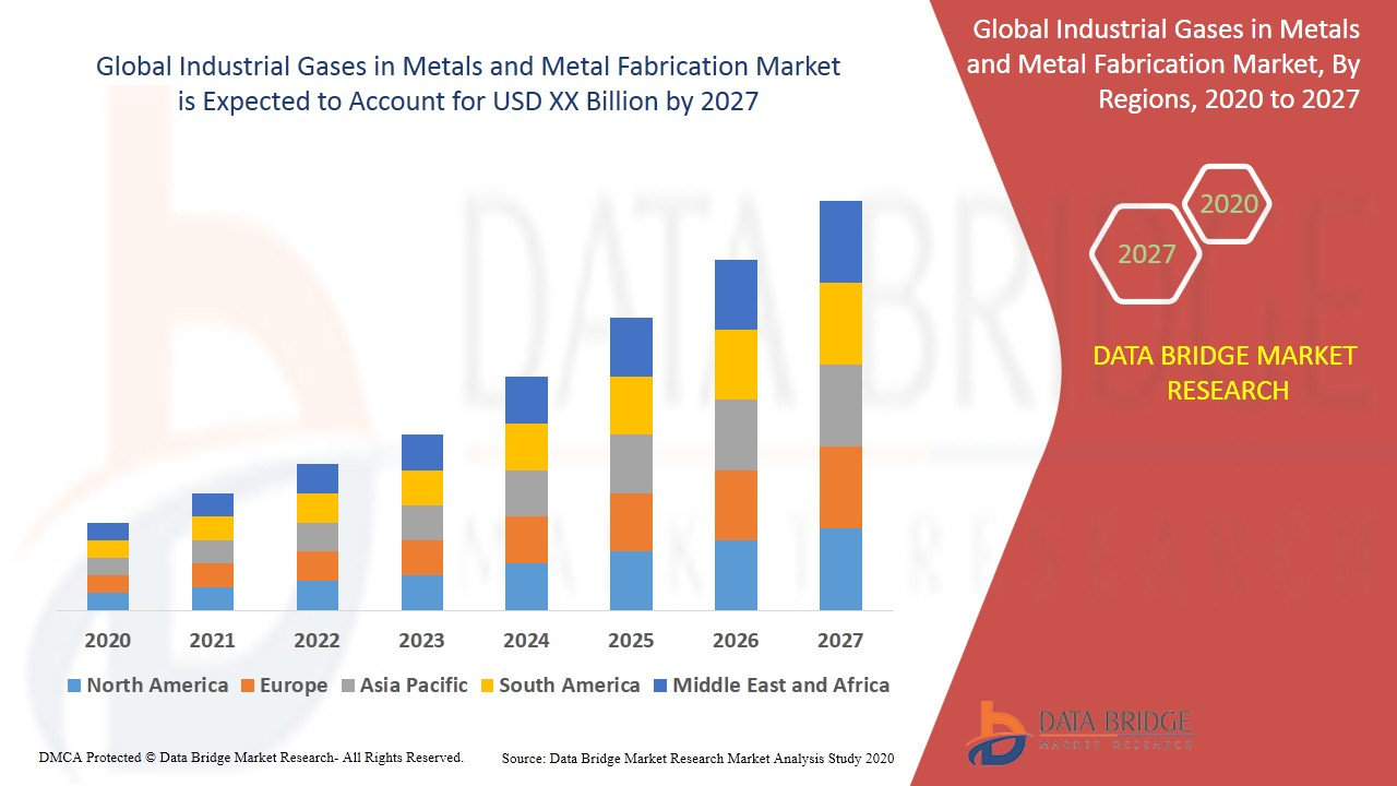 Industrial Gases in Metals and Metal Fabrication Market
