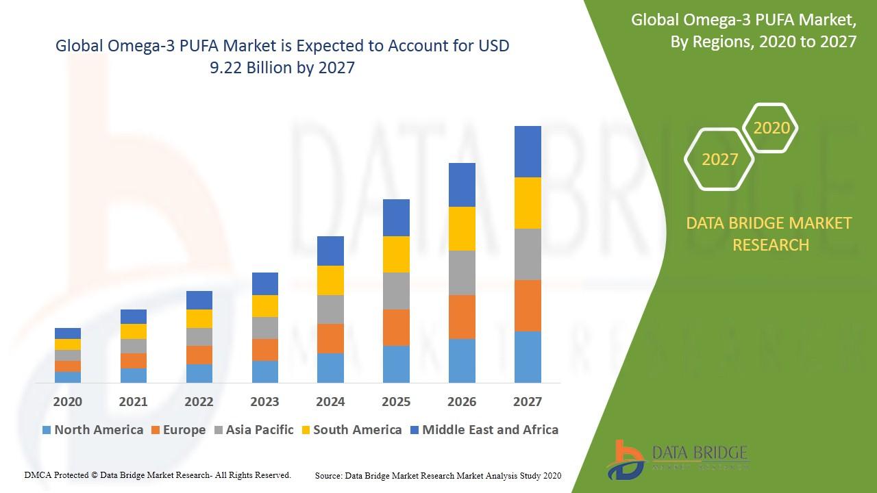 Omega-3 PUFA Market