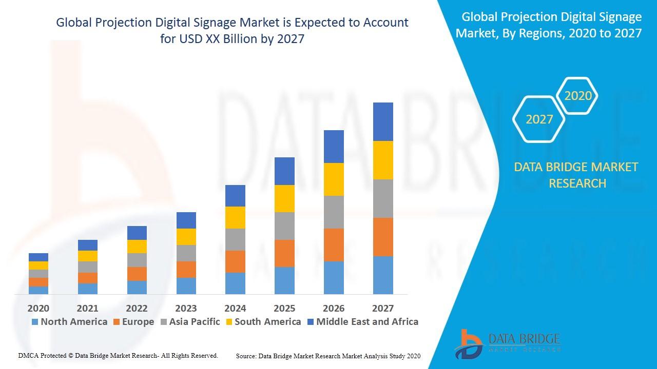 Projection Digital Signage Market