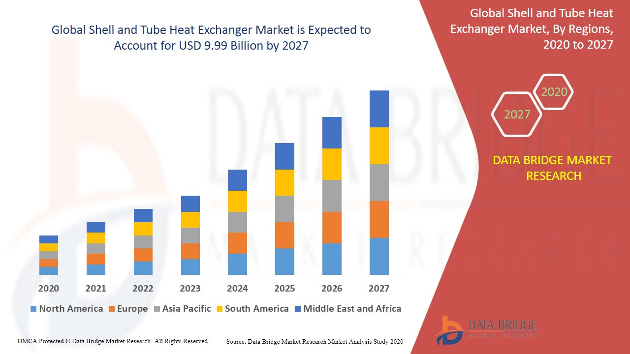 Shell & Tube Heat Exchanger Market