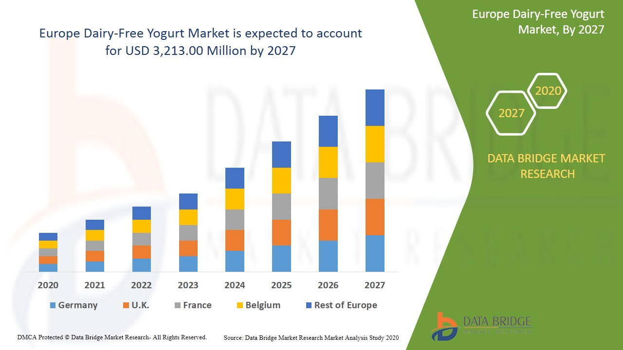 Europe Dairy-Free Yogurt Market
