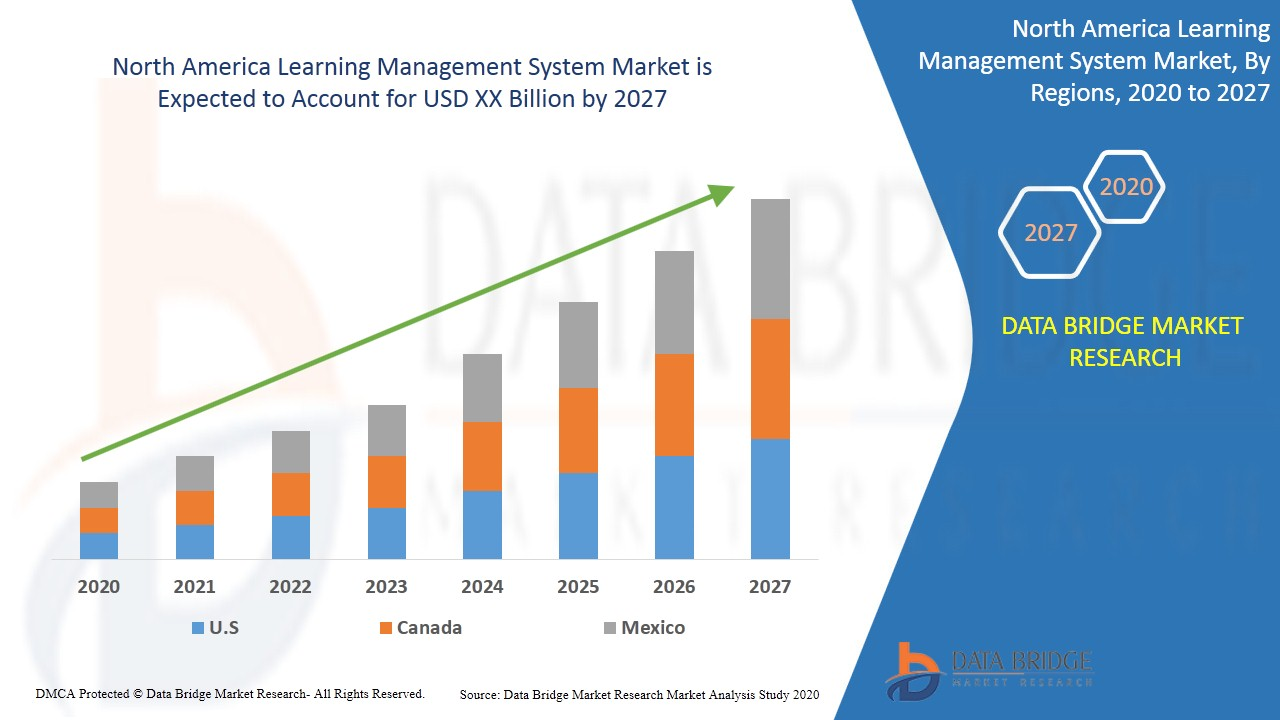 North America Learning Management System Market