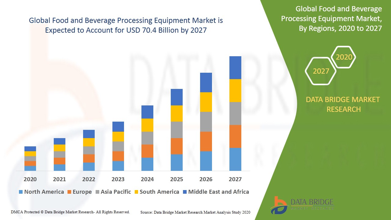 Food and Beverage Processing Equipment Market