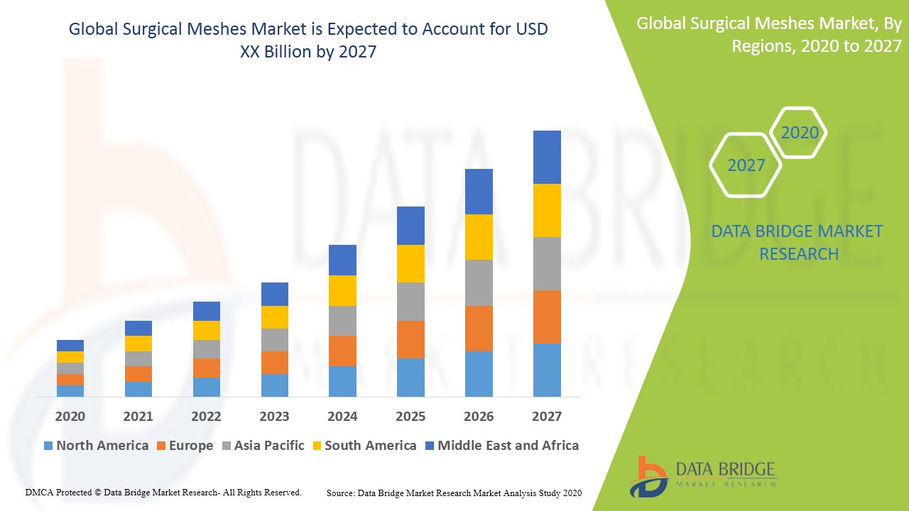 GlobalSurgical Meshes Market