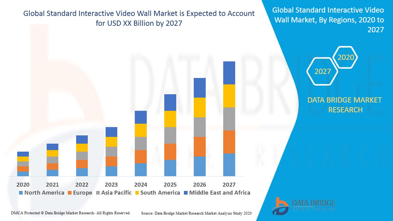 Standard Interactive Video Wall Market