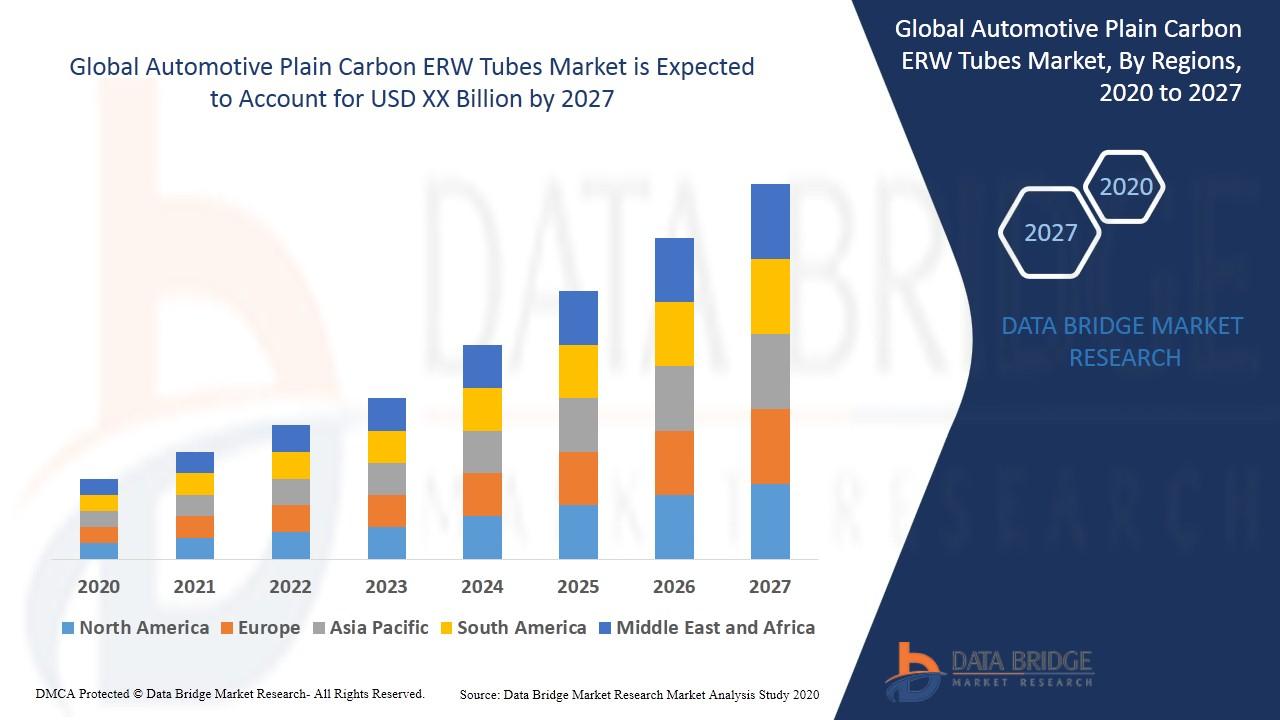 Automotive Plain Carbon ERW Tubes
