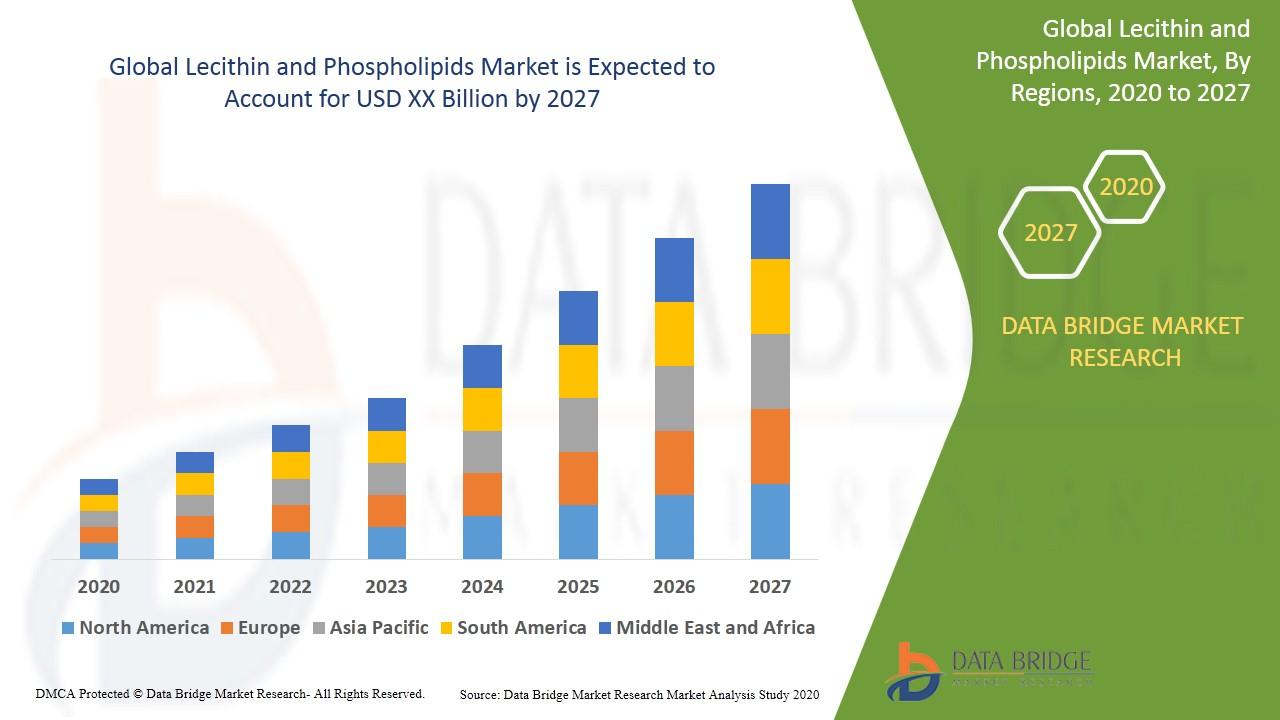 Lecithin and Phospholipids Market