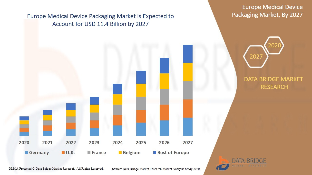 Europe Medical Device Packaging Market