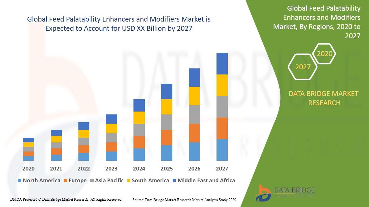 Feed Palatability Enhancers & Modifiers Market