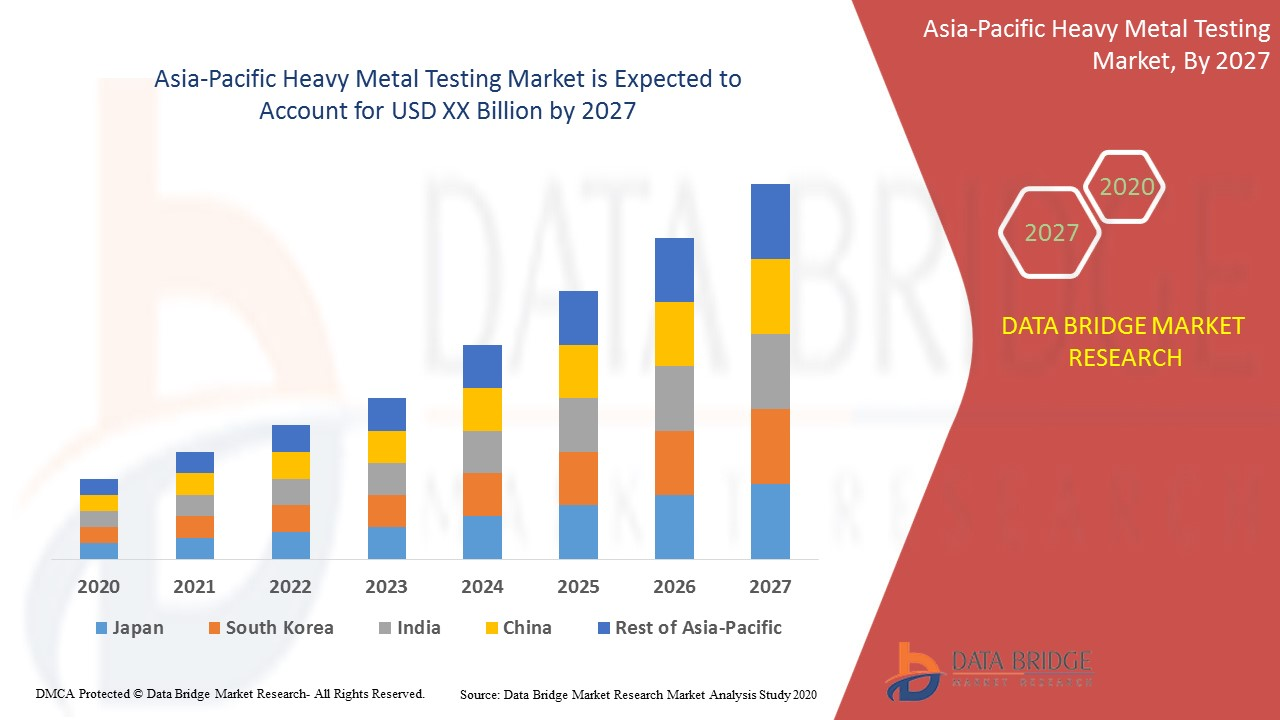 Asia-Pacific Heavy Metal Testing Market