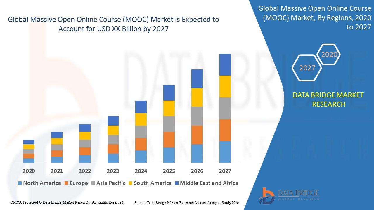 Massive Open Online Course (MOOC) Market