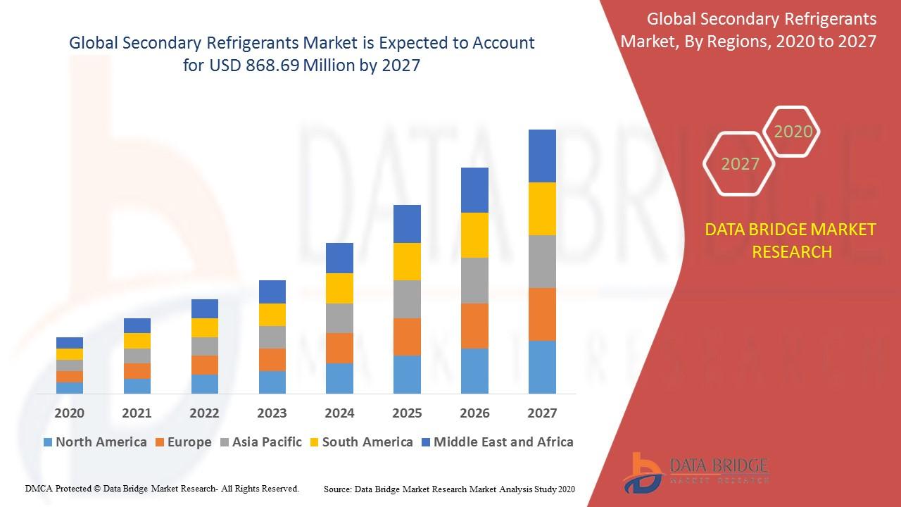 Secondary Refrigerants Market