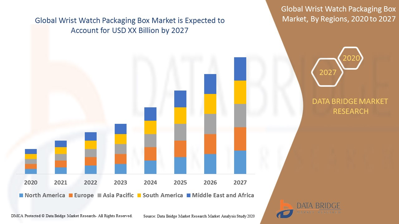 Wrist Watch Packaging Box Market