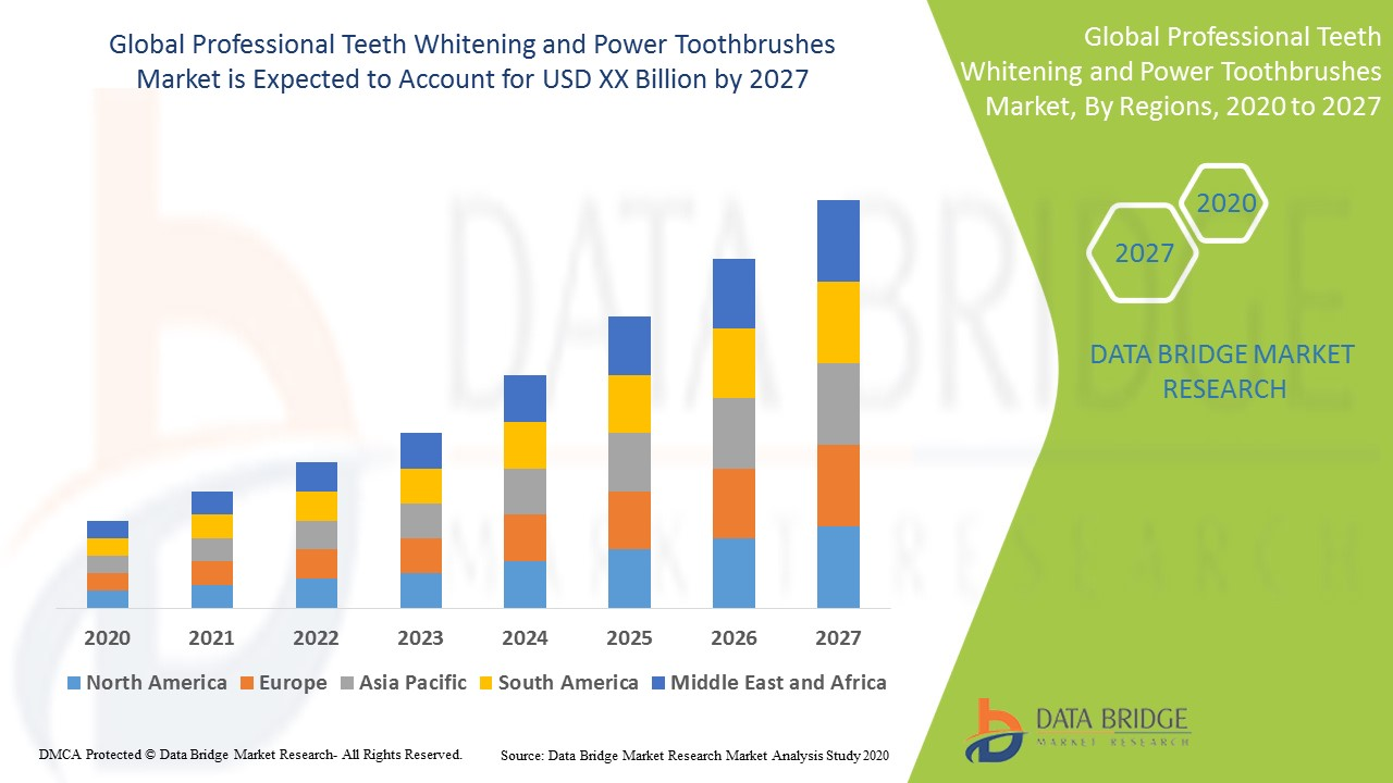 Professional Teeth Whitening and Power Toothbrushes Market