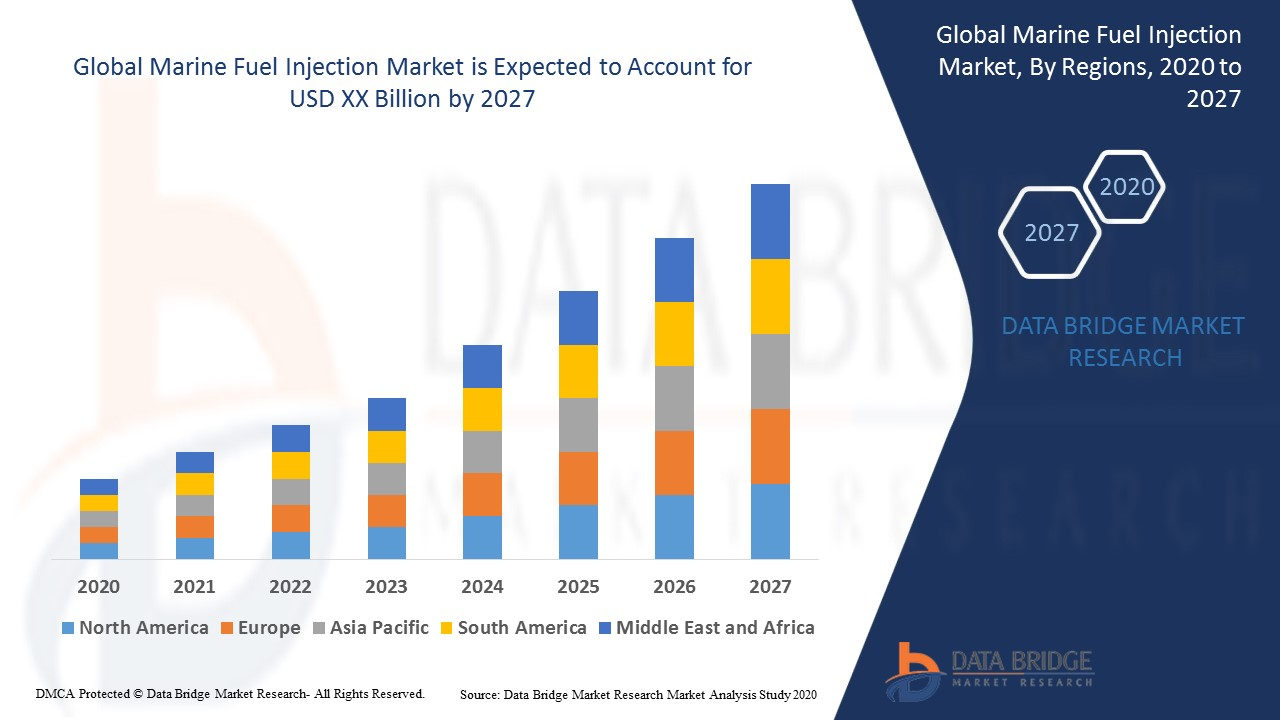 Marine Fuel Injection Market – Global Industry Trends and ...