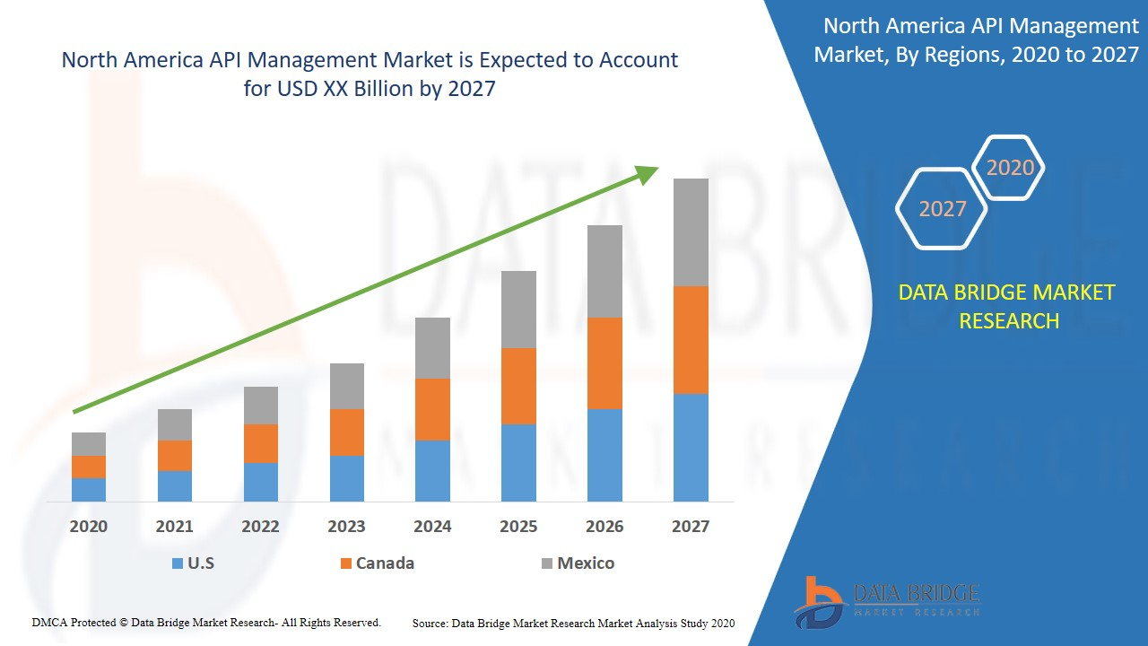 North America API Management Market