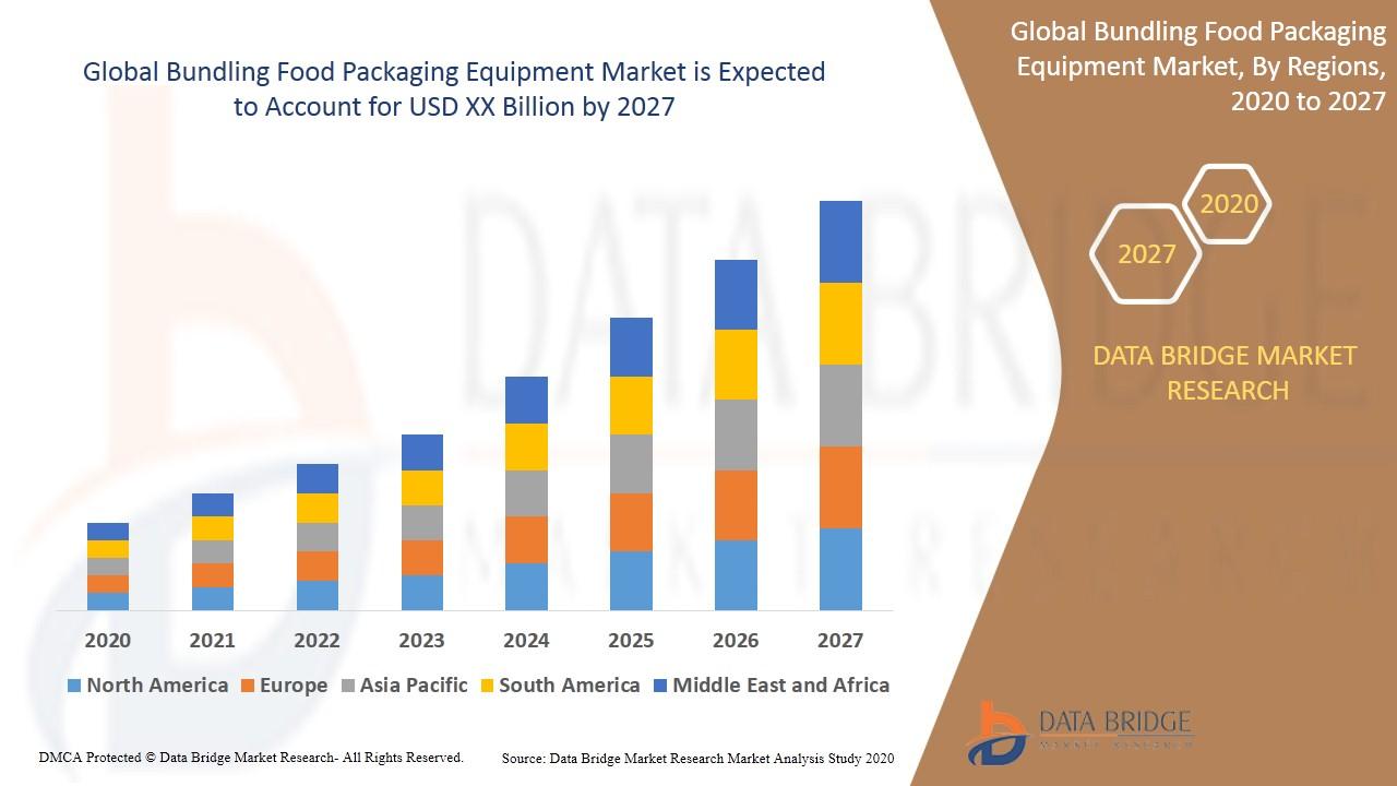 Bundling Food Packaging Equipment Market