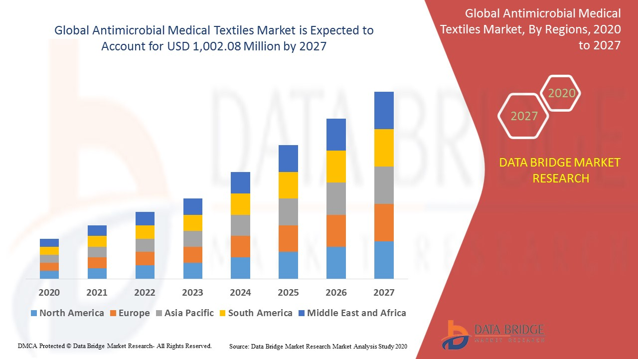 Antimicrobial Medical Textiles Market