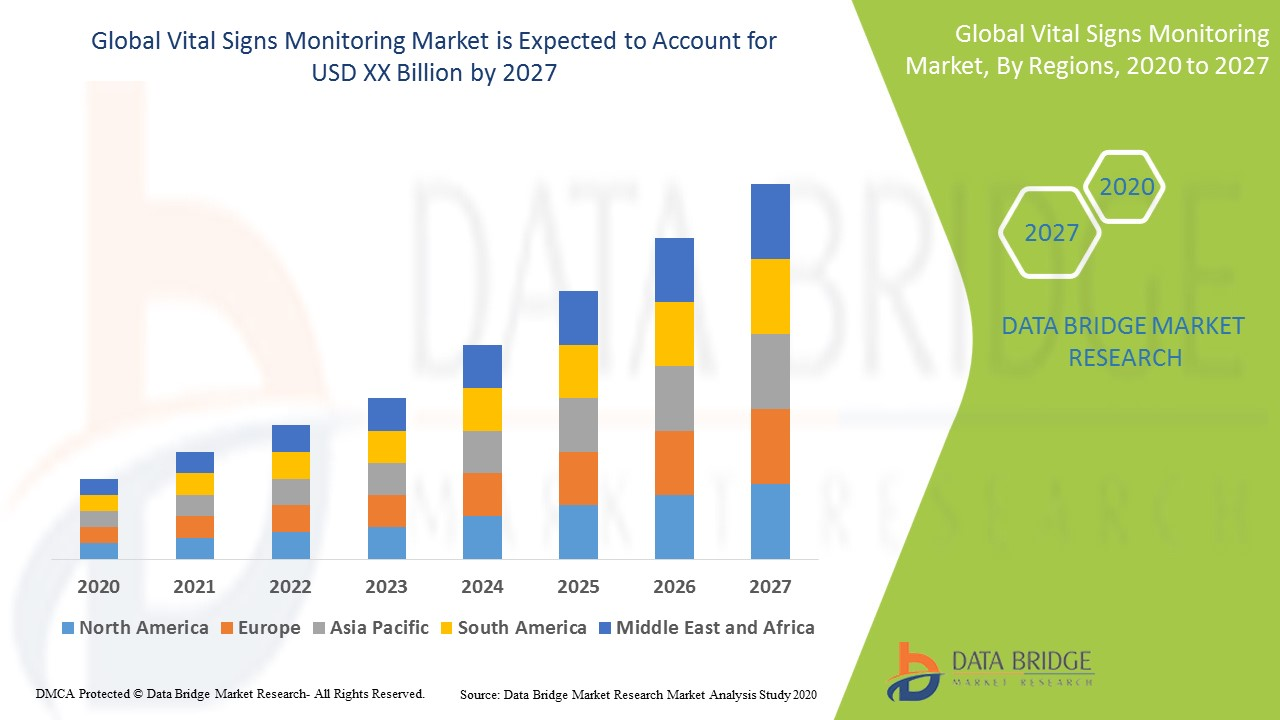 Vital Signs Monitoring Market