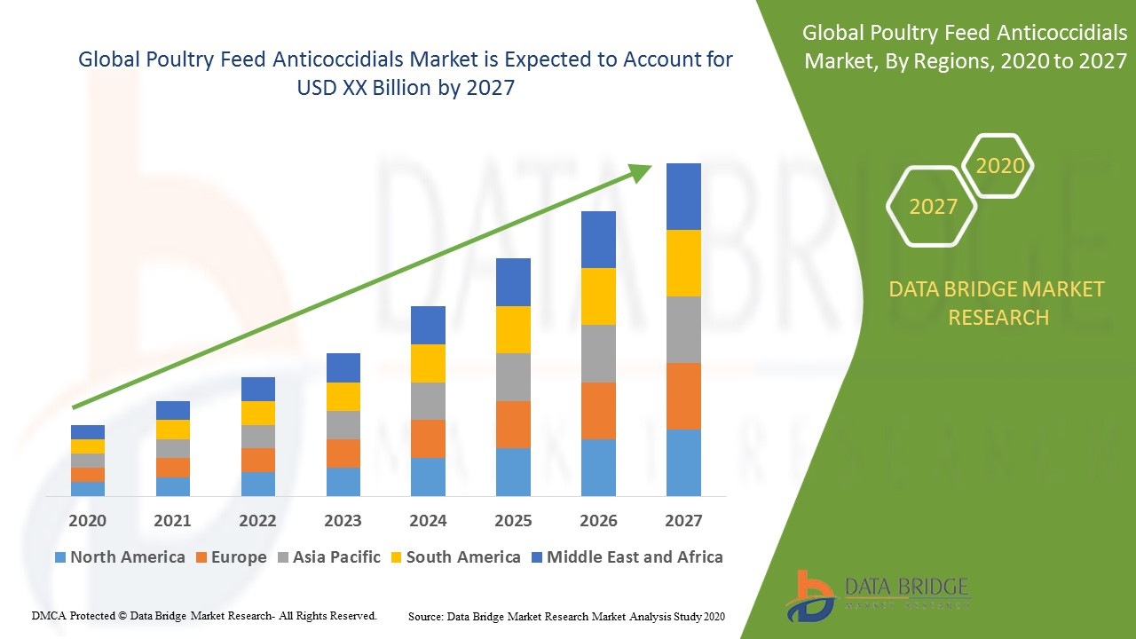Poultry Feed Anticoccidials Market