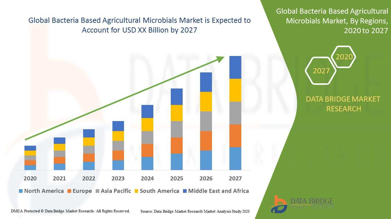 Bacteria Based Agricultural Microbials