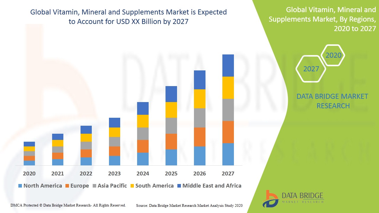 Vitamin, Mineral and Supplements Market