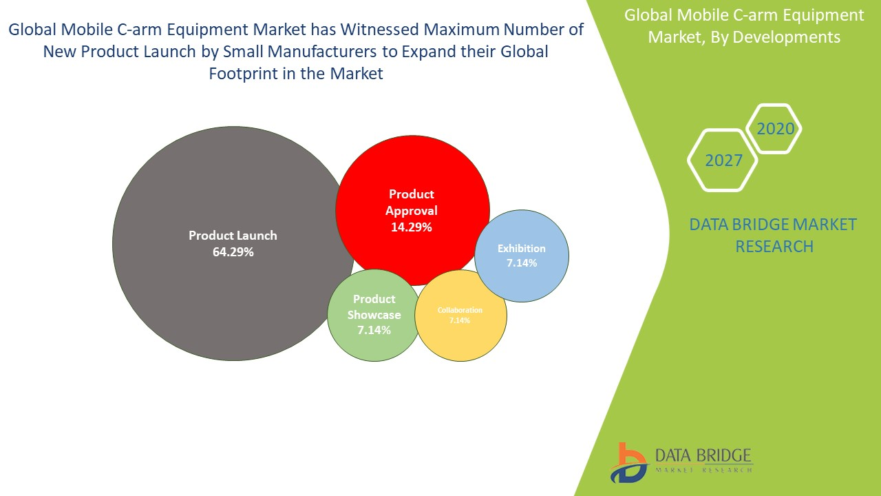 Mobile C-arm Equipment Market