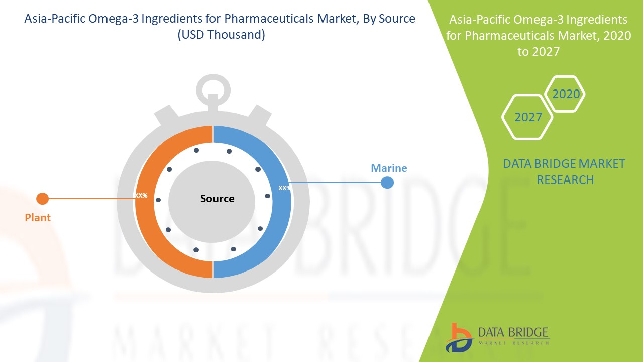 Asia-Pacific Omega-3 Ingredients for Pharmaceuticals Market