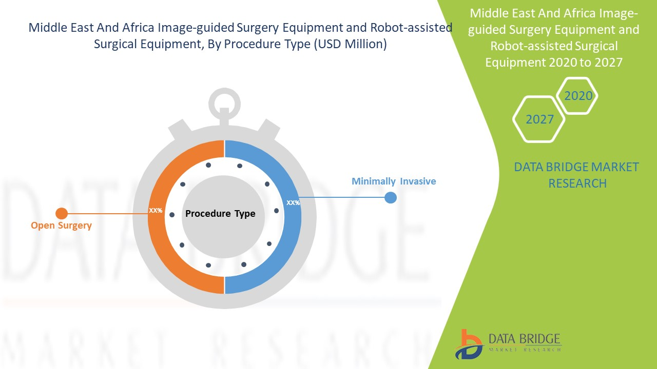 Middle East and Africa Image-Guided Surgery Equipment and Robot-Assisted Surgical Equipment Market
