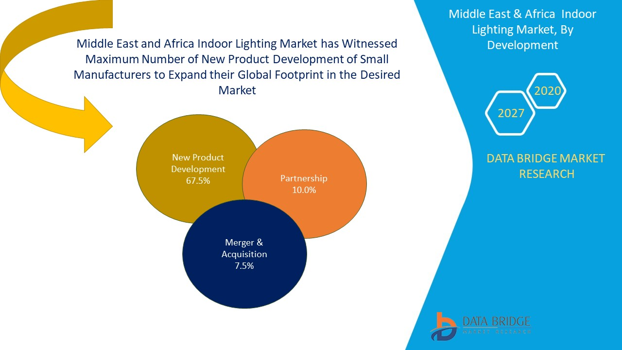 Middle East and Africa Indoor Lighting Market