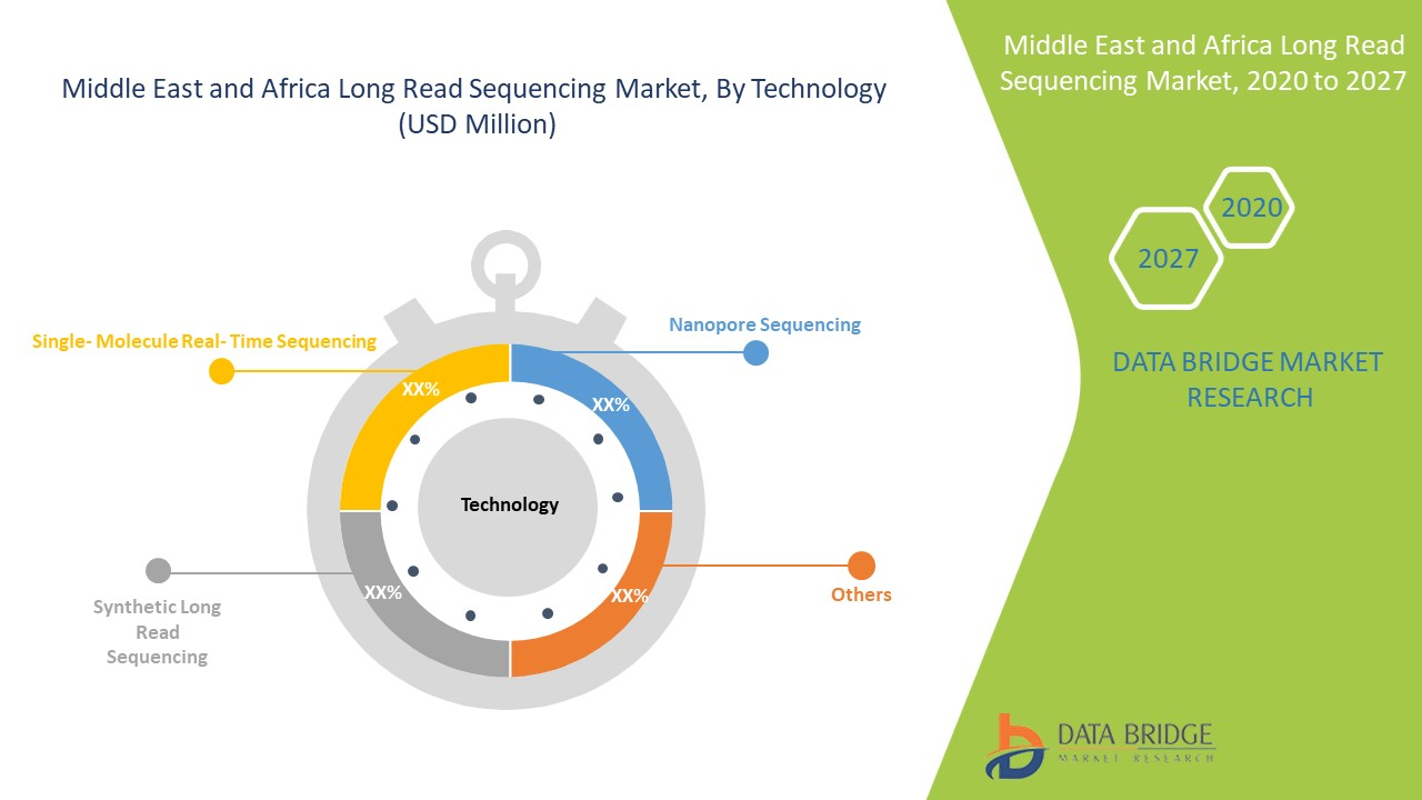 Middle East and Africa Long Read Sequencing Market