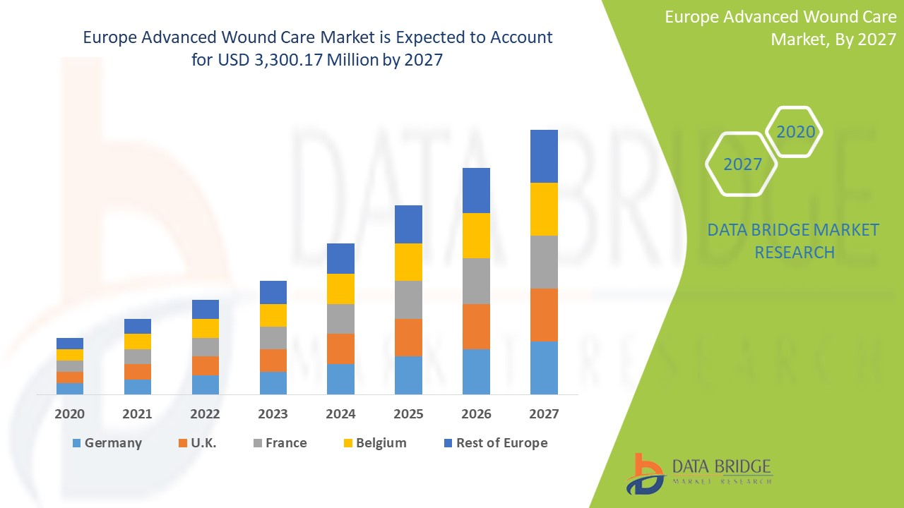 Europe Advanced Wound Care Market
