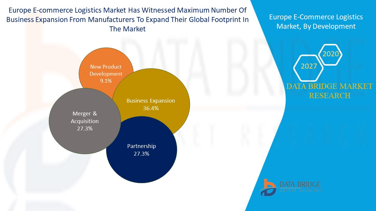 Europe E-Commerce Logistics Market
