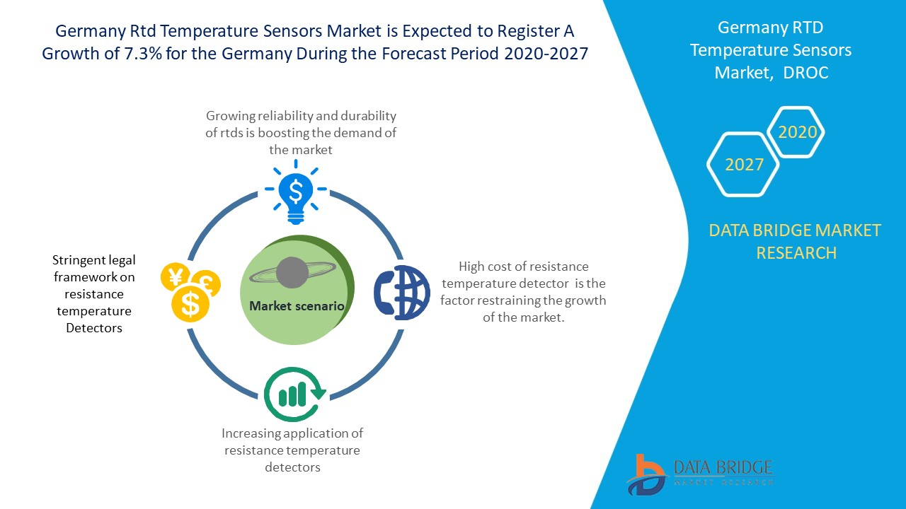 Germany RTD Temperature Sensors Market