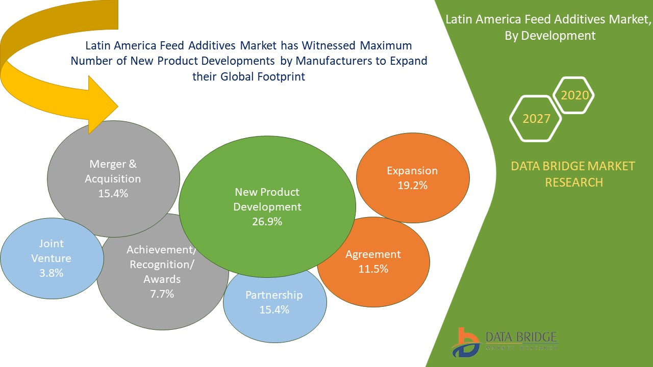 Latin America Feed Additives Market