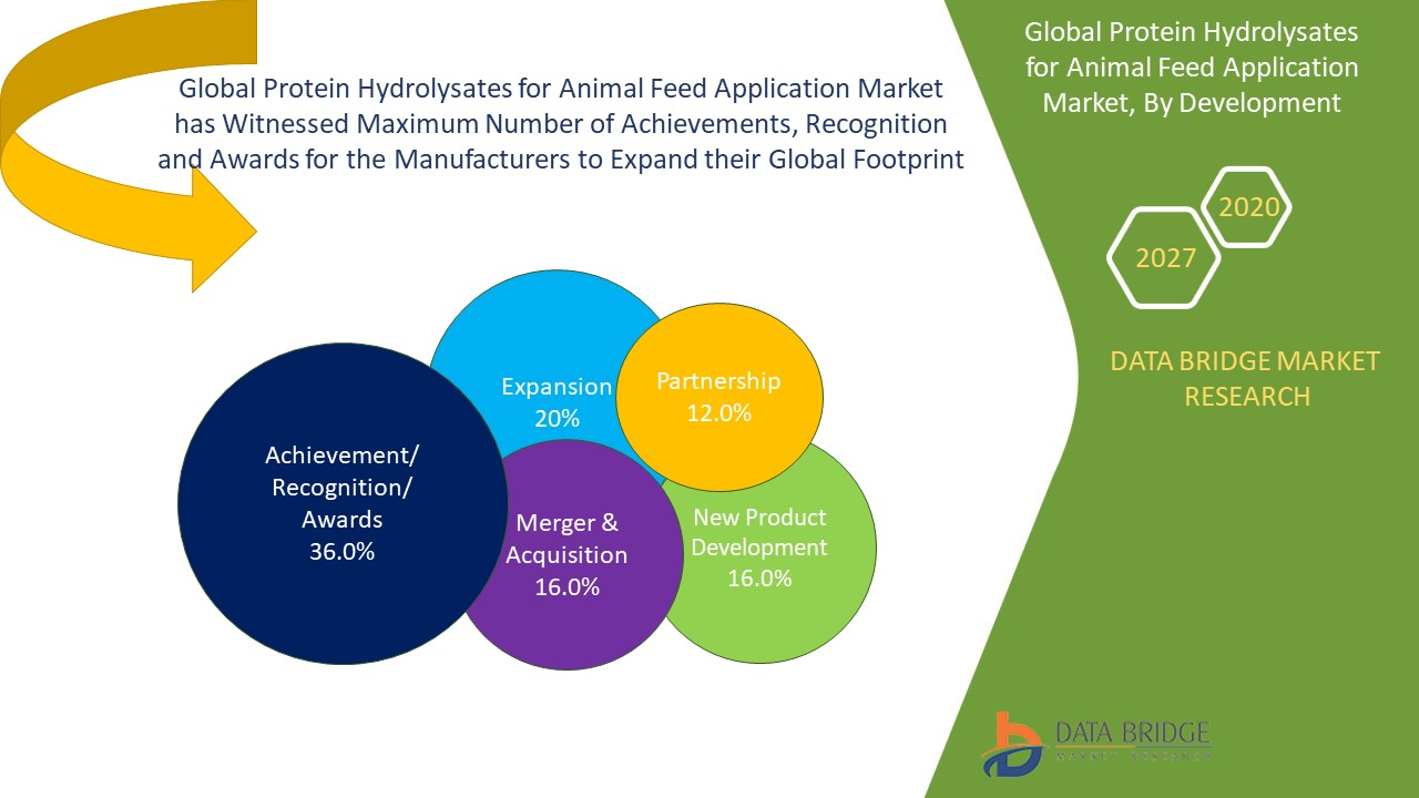 Protein Hydrolysates for Animal Feed Application Market